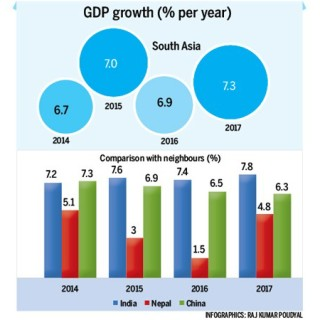 ADB report projects Nepal's GDP growth lowest in South Asia