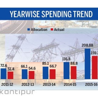 Capital expenditure fails to pick up pace